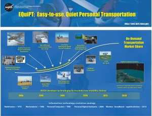 This timeline for EquiPT (Easy-to-use, quiet Personal Transportation) charts the projected evolution of the personal air vehicle through 2030 Additional innovations including digital airspace technologies such as SATS needed for PAV's concept success.