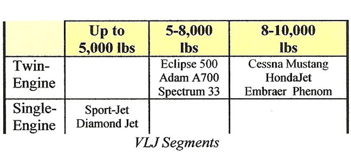 VLJs–What Every Pilot Needs to Know