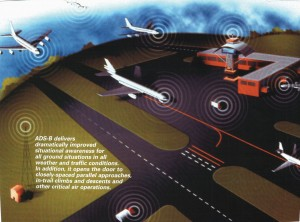 With ADS-B, all aircraft digitally communicate with each other, approach control and ground control.