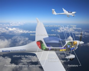The electrically powered airplane concept has been around for years, but heavy batteries have been the greatest obstacle. Boeing Research and Technology Europe believes that lightweight lithium-ion batteries are the answer.