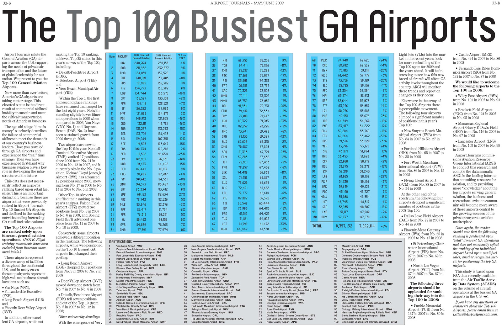The Top 100 GA Airports
